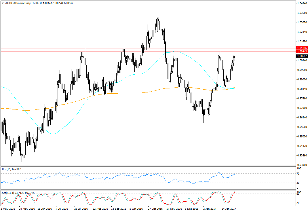 audcadmicro-d1-trading-point-of
