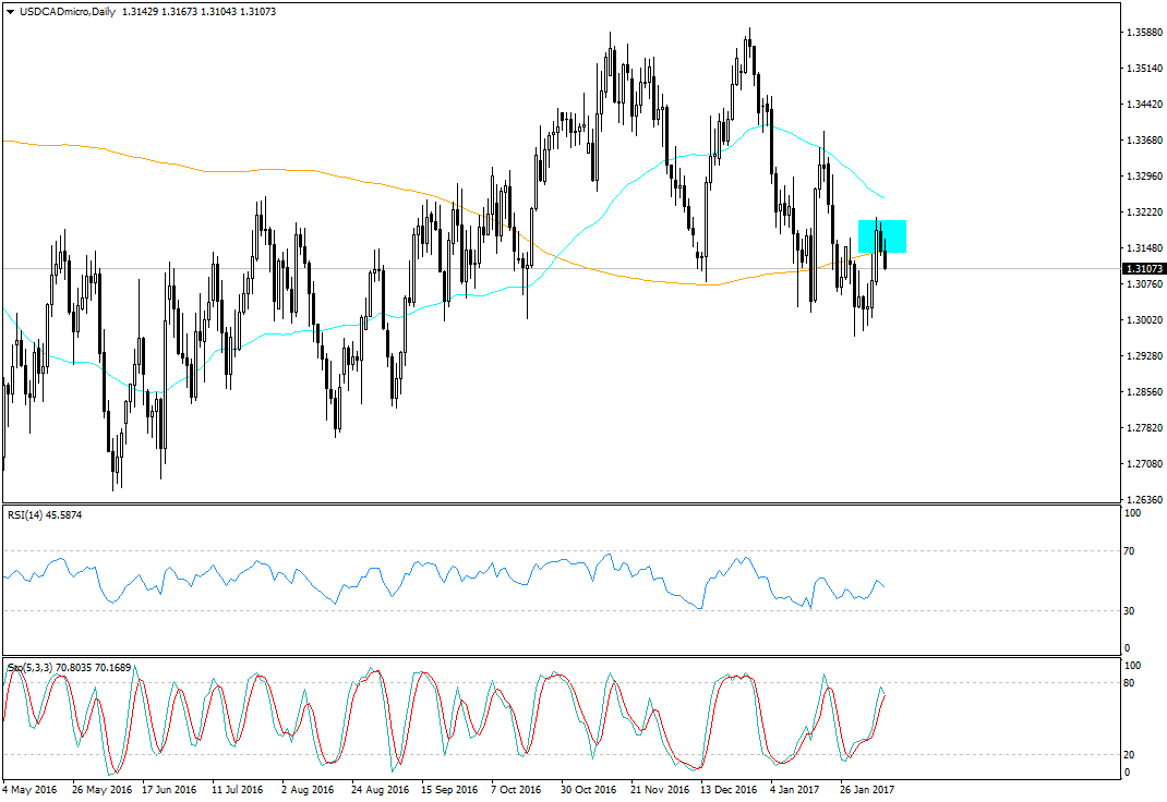 usdcadmicro-d1-trading-point-of1