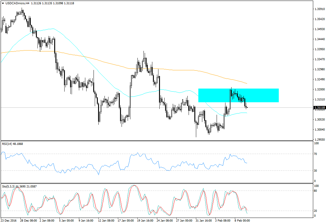 usdcadmicro-h4-trading-point-of1